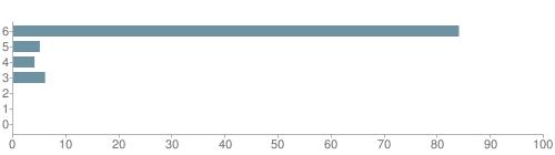 Chart?cht=bhs&chs=500x140&chbh=10&chco=6f92a3&chxt=x,y&chd=t:84,5,4,6,0,0,0&chm=t+84%,333333,0,0,10 t+5%,333333,0,1,10 t+4%,333333,0,2,10 t+6%,333333,0,3,10 t+0%,333333,0,4,10 t+0%,333333,0,5,10 t+0%,333333,0,6,10&chxl=1: other indian hawaiian asian hispanic black white